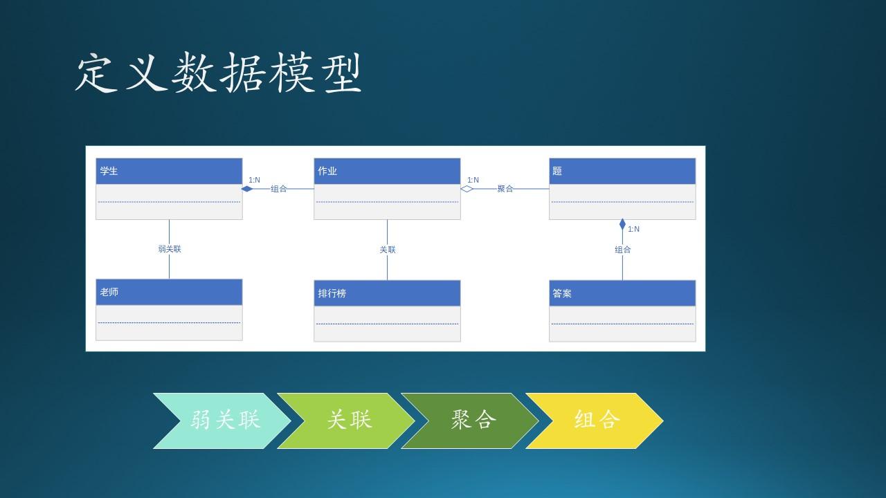 A-基础教程/A5-现代软件工程(更新中)/第3部分 用户与需求/ch06-需求分析/Images/Slide33.JPG