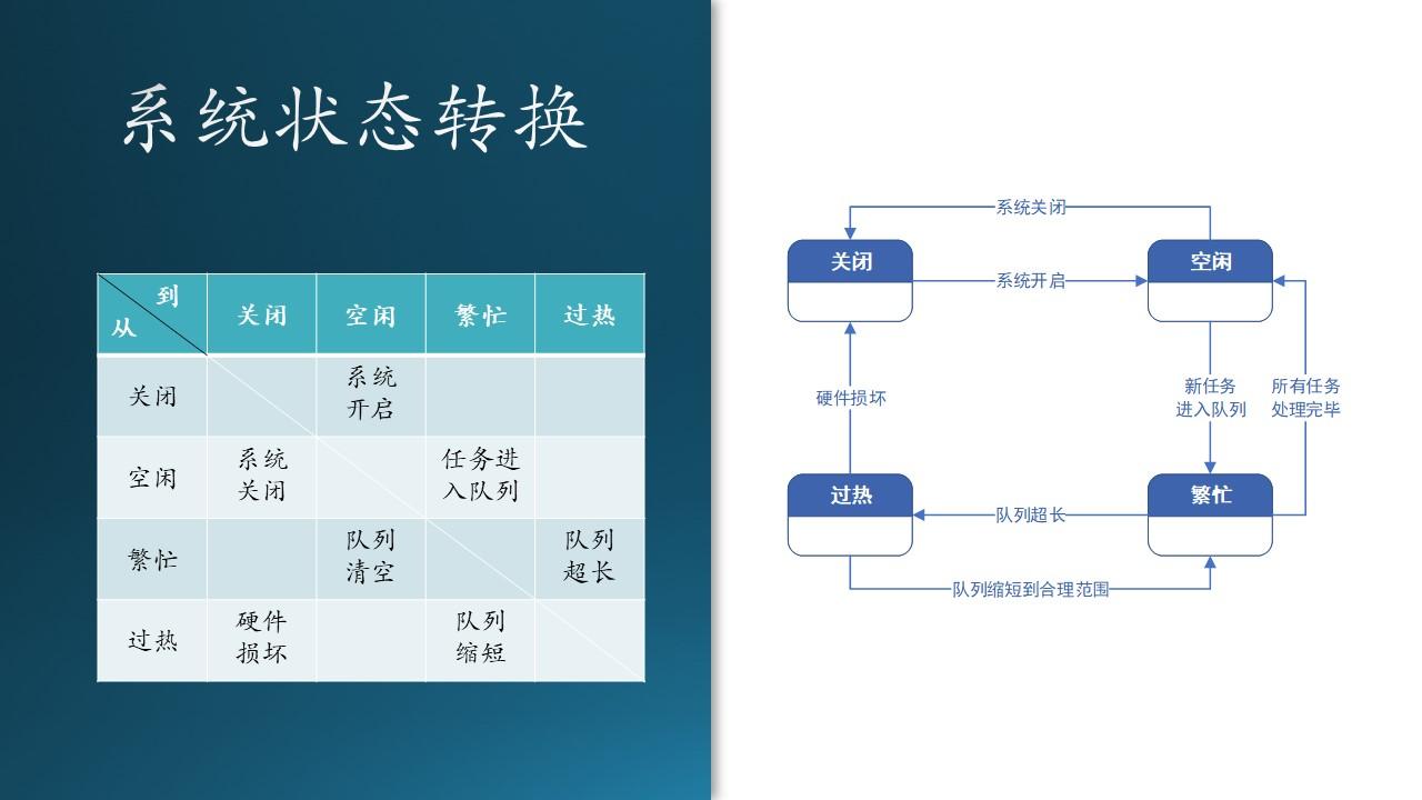 A-基础教程/A5-现代软件工程(更新中)/第3部分 用户与需求/ch06-需求分析/Images/Slide35.JPG