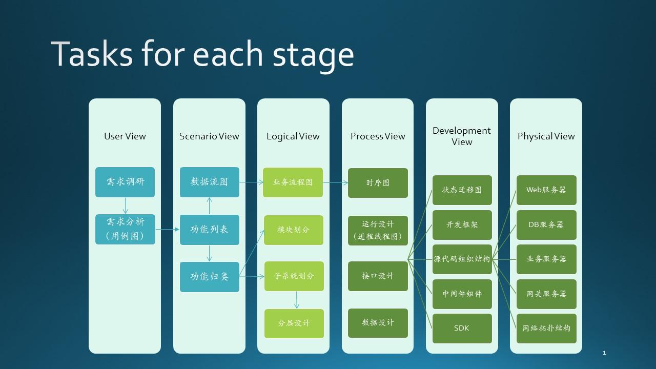 A-基础教程/A5-现代软件工程(更新中)/第5部分 设计与实现/Images/Slide1.JPG