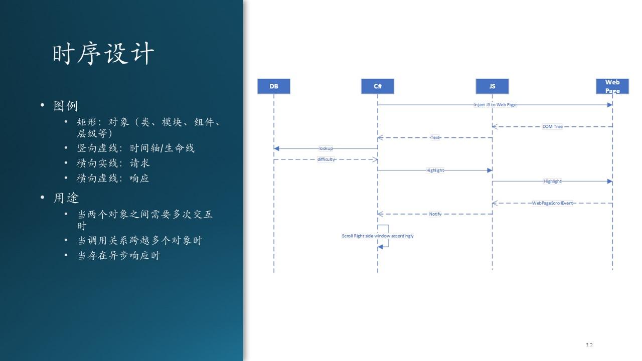 A-基础教程/A5-现代软件工程(更新中)/第5部分 设计与实现/Images/Slide12.JPG