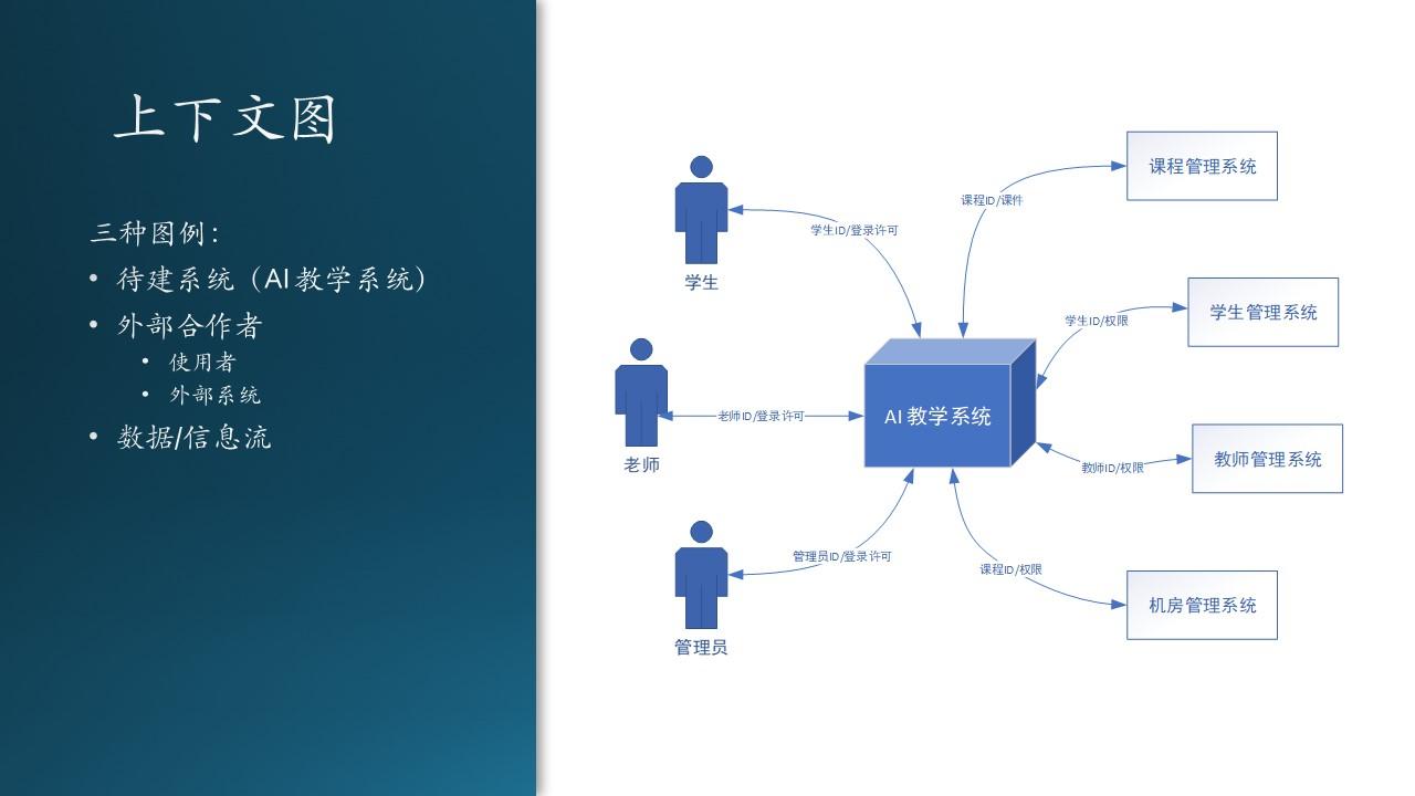 A-基础教程/A5-现代软件工程(更新中)/第3部分 用户与需求/ch06-需求分析/Images/Slide27.JPG