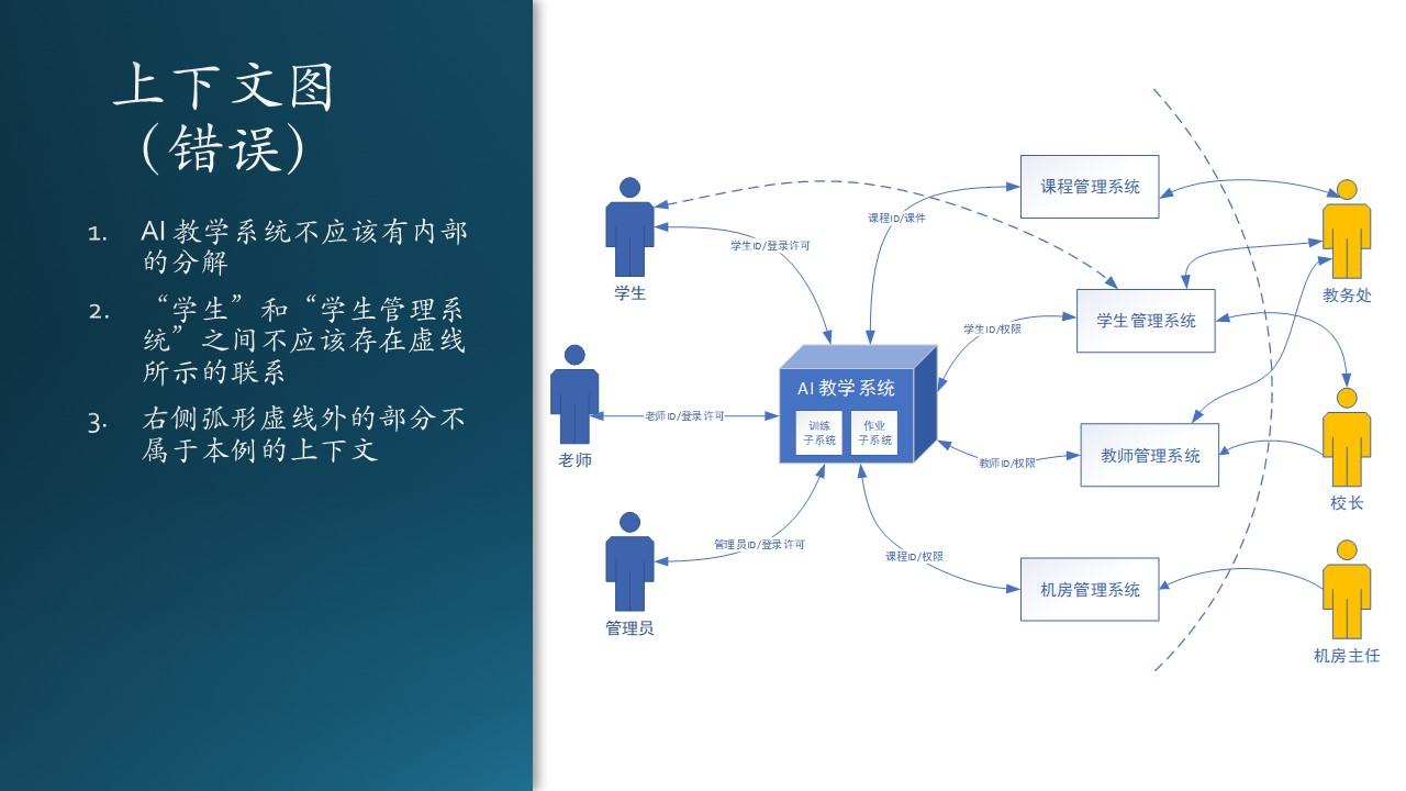 A-基础教程/A5-现代软件工程(更新中)/第3部分 用户与需求/ch06-需求分析/Images/Slide28.JPG