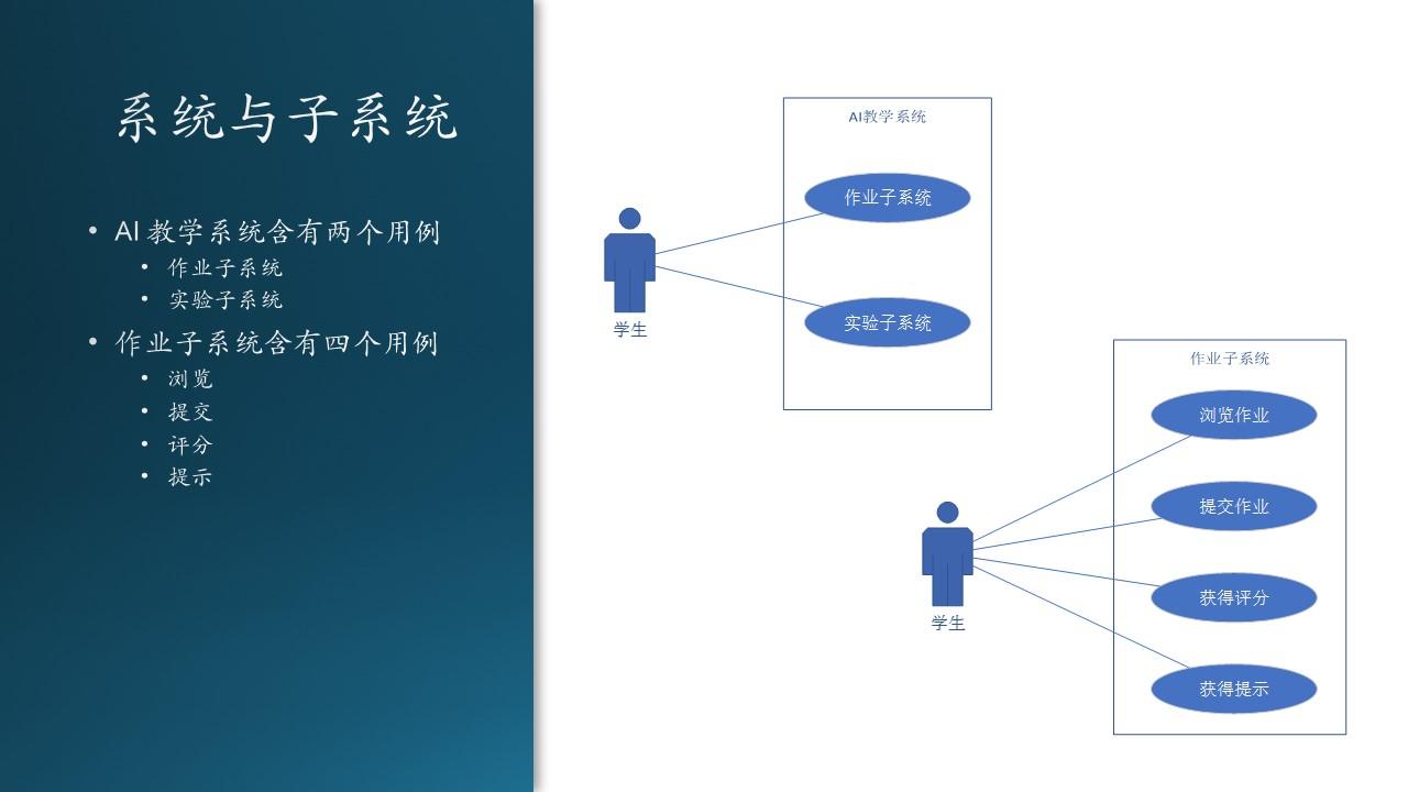 A-基础教程/A5-现代软件工程(更新中)/第3部分 用户与需求/ch06-需求分析/Images/Slide29.JPG