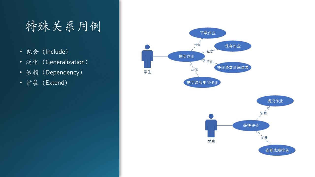 A-基础教程/A5-现代软件工程(更新中)/第3部分 用户与需求/ch06-需求分析/Images/Slide30.JPG