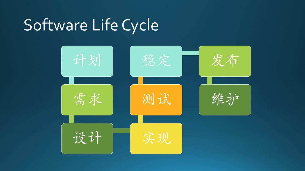 A-基础教程/A5-现代软件工程(更新中)/第1部分 概论/Images/Slide11.JPG