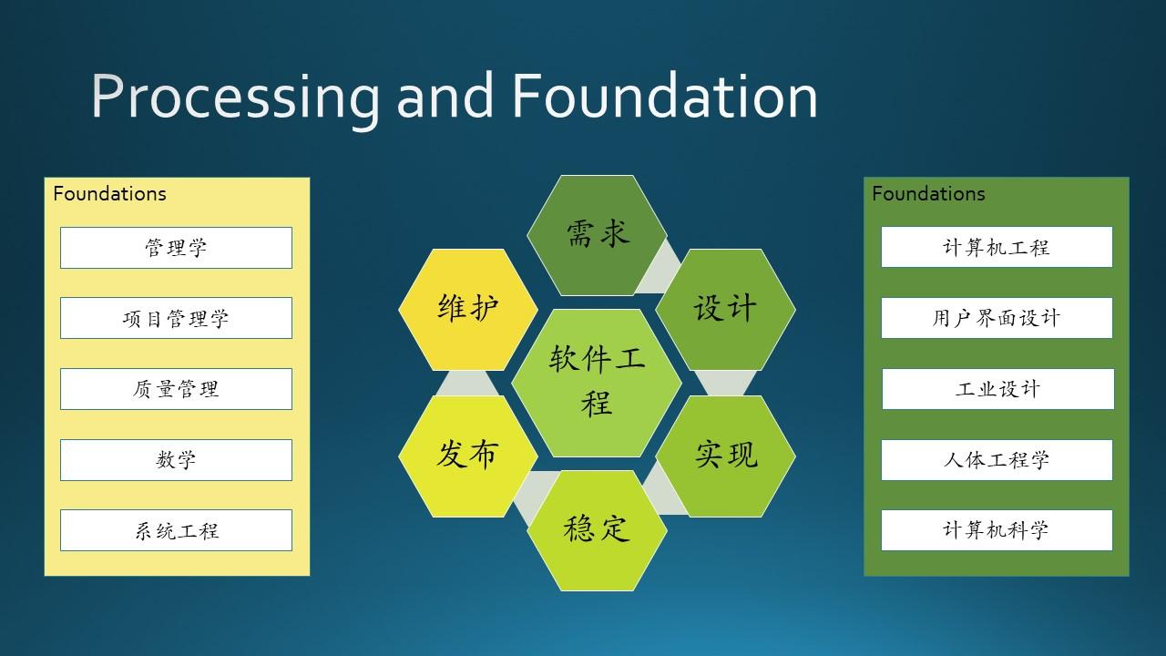 A-基础教程/A5-现代软件工程(更新中)/第1部分 概论/Images/Slide12.JPG