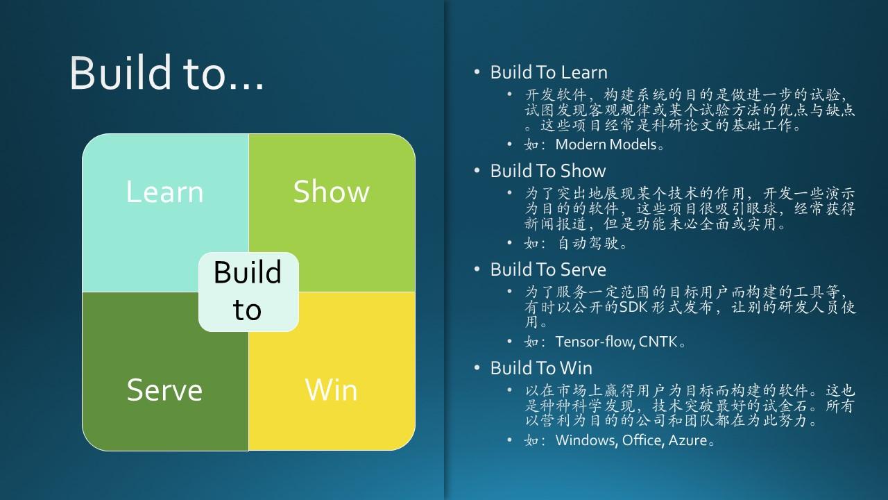 A-基础教程/A5-现代软件工程(更新中)/第1部分 概论/Images/Slide14.JPG